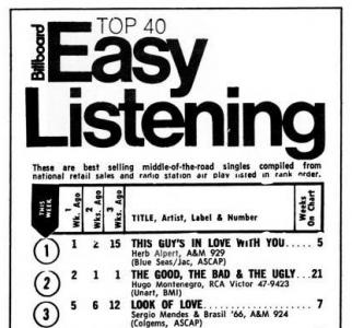 Billboard Easy Listening Chart 1968